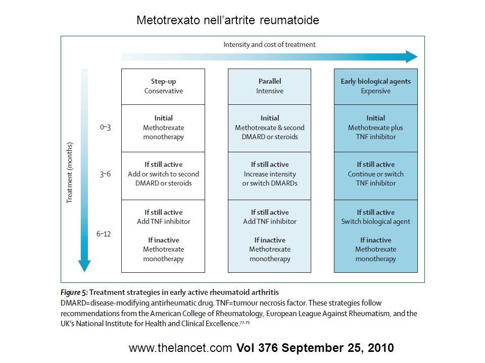 www.thelancet.com Vol 376 September 25, 2010 Metotrexato nellartrite reumatoide