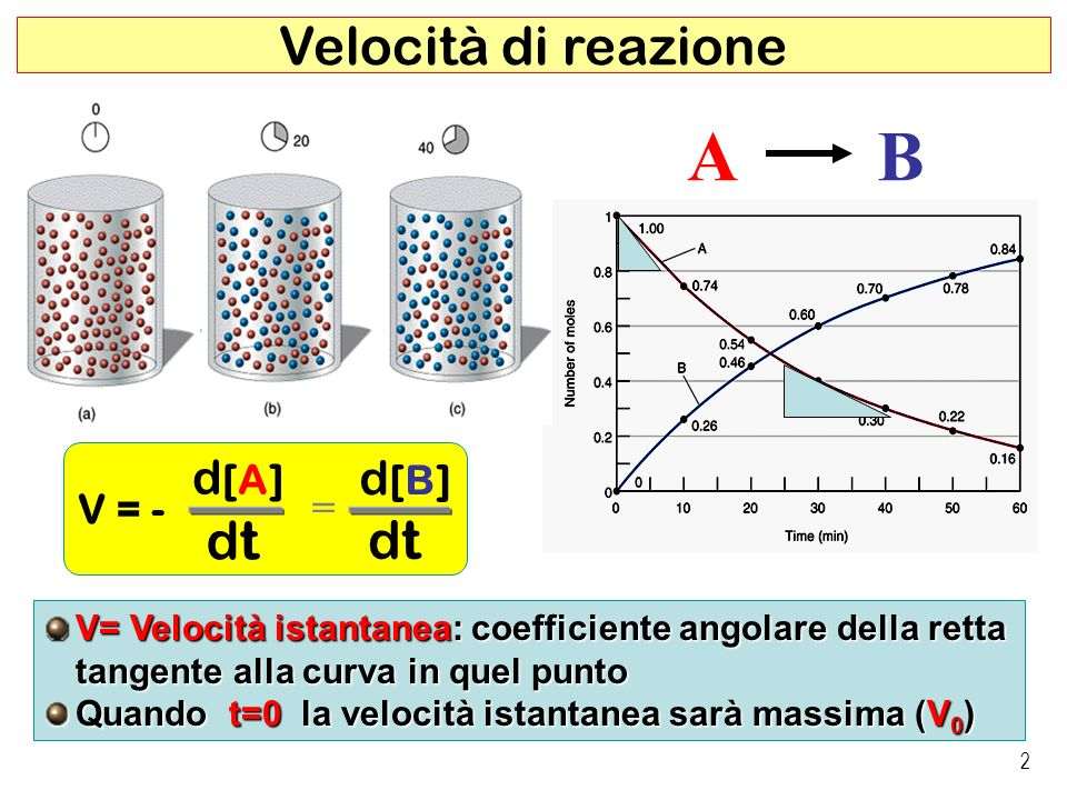 3 Teoria delle collisioni (Arrhenius, 1888) Urti molecolari e velocità di reazione (1) Ogni reazione chimica decorre attraverso la formazione di un Complesso attivato generato da un urto efficace Condizioni per un urto efficace: Sufficiente energia (almeno pari a E a ) Giusto orientamento (Effetto sterico ) Complesso attivato E a Energia di attivazione Coordinata di reazione Energia libera, G A Es: A 2 B-B + B 2 B A [A 2 B 2 ] B B A 2AB 2AB2AB A2B2A2B2 A 2 + B 2 A B A B A A B B B