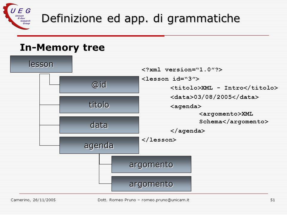 Camerino, 26/11/2005Dott. Romeo Pruno – romeo.pruno@unicam.it51 Definizione ed app. di grammatiche In-Memory tree titolo @id lesson data agenda XML -