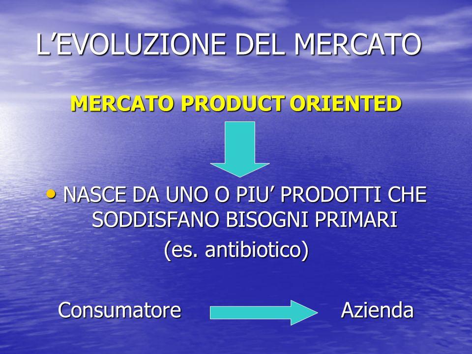 LEVOLUZIONE DEL MERCATO MERCATO PRODUCT ORIENTED NASCE DA UNO O PIU PRODOTTI CHE SODDISFANO BISOGNI PRIMARI NASCE DA UNO O PIU PRODOTTI CHE SODDISFANO