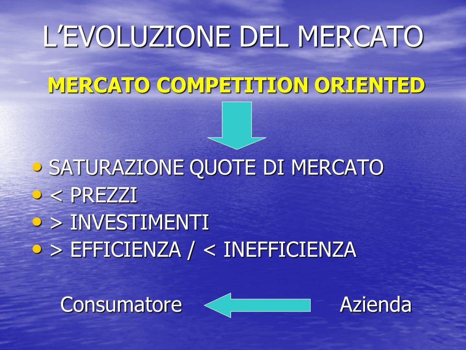 LEVOLUZIONE DEL MERCATO MERCATO COMPETITION ORIENTED SATURAZIONE QUOTE DI MERCATO SATURAZIONE QUOTE DI MERCATO < PREZZI < PREZZI > INVESTIMENTI > INVE