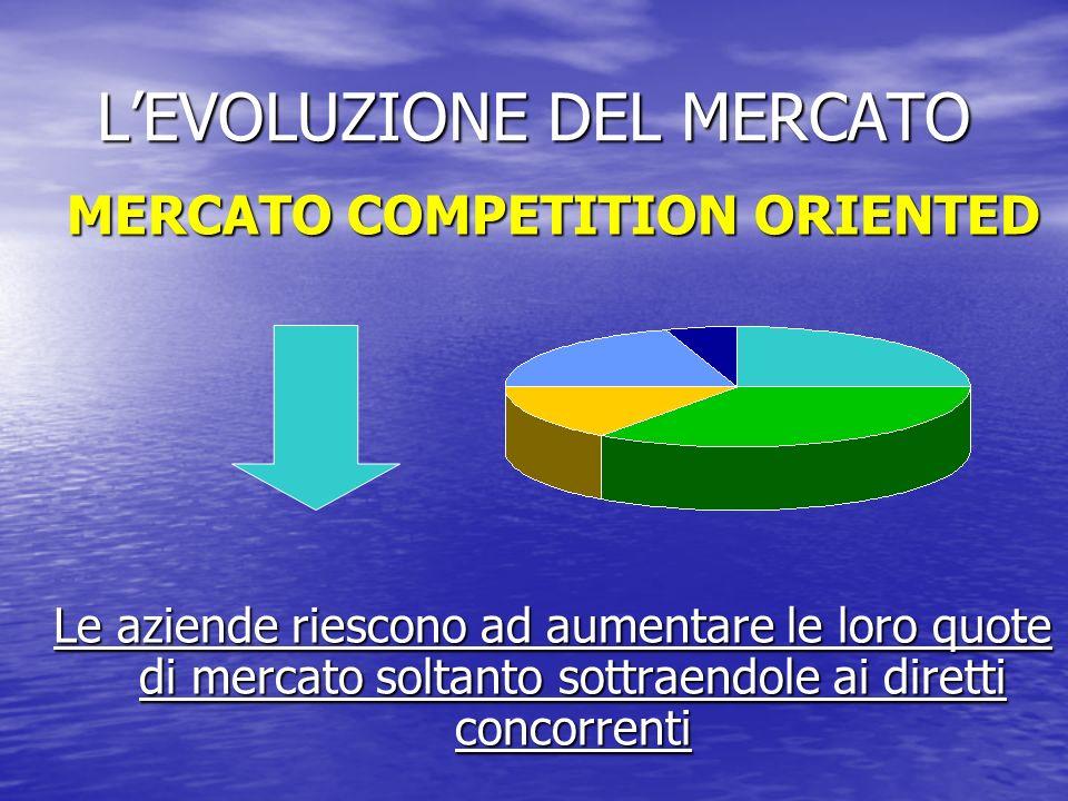 LEVOLUZIONE DEL MERCATO MERCATO COMPETITION ORIENTED Le aziende riescono ad aumentare le loro quote di mercato soltanto sottraendole ai diretti concor