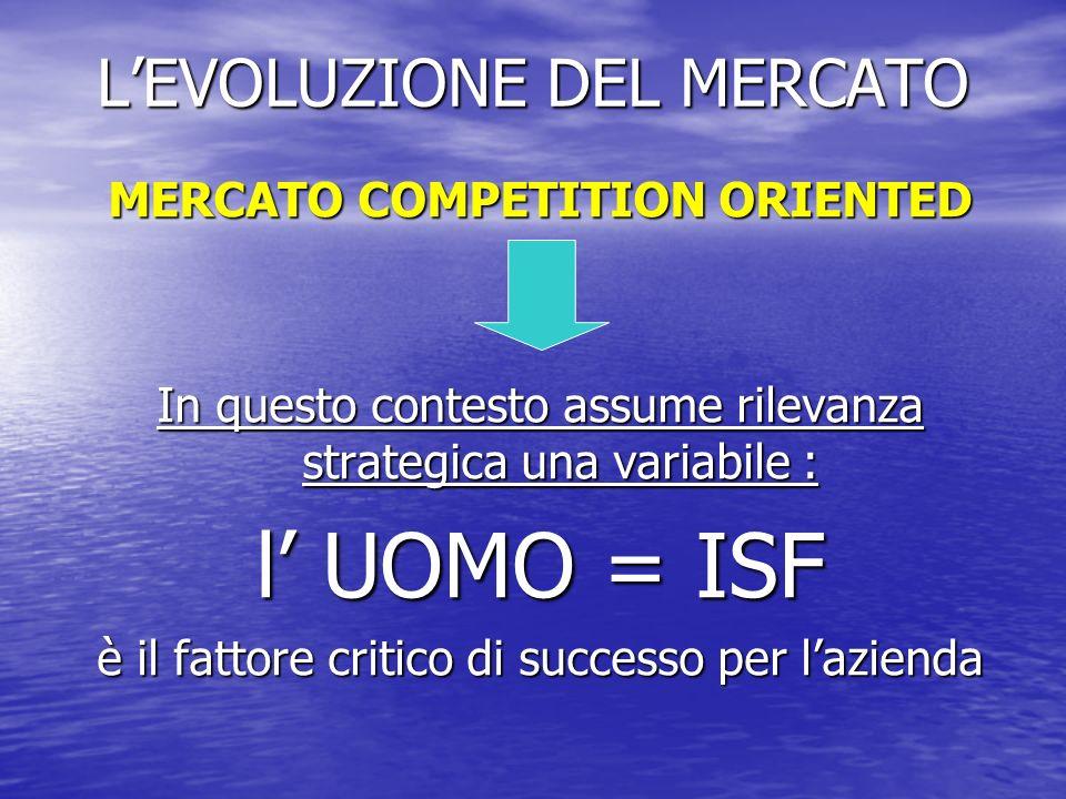 LEVOLUZIONE DEL MERCATO MERCATO COMPETITION ORIENTED In questo contesto assume rilevanza strategica una variabile : l UOMO = ISF è il fattore critico