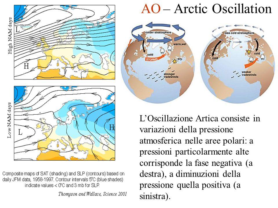 AO – Arctic Oscillation LOscillazione Artica consiste in variazioni della pressione atmosferica nelle aree polari: a pressioni particolarmente alte corrisponde la fase negativa (a destra), a diminuzioni della pressione quella positiva (a sinistra).