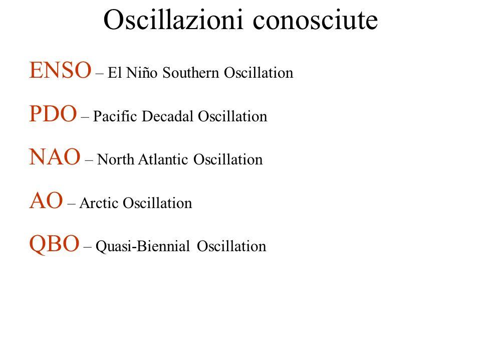 Oscillazioni conosciute ENSO – El Niño Southern Oscillation PDO – Pacific Decadal Oscillation NAO – North Atlantic Oscillation AO – Arctic Oscillation QBO – Quasi-Biennial Oscillation