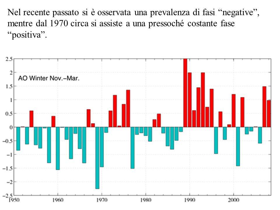 Nel recente passato si è osservata una prevalenza di fasi negative, mentre dal 1970 circa si assiste a una pressoché costante fase positiva.