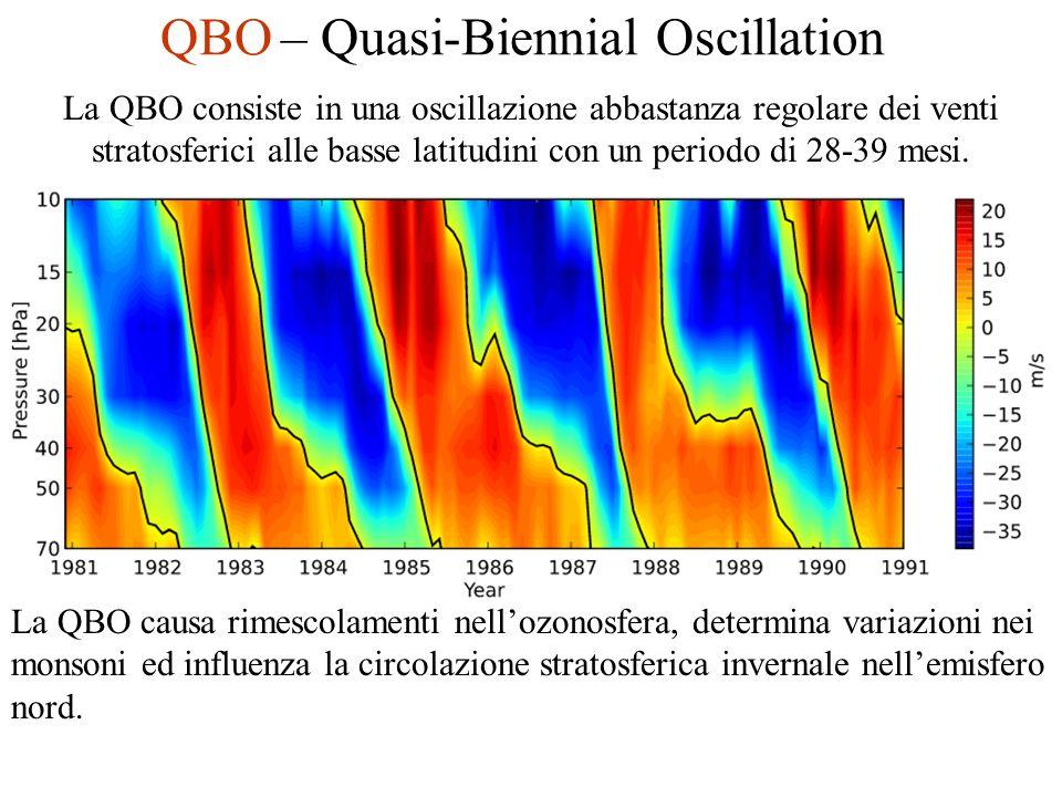 QBO – Quasi-Biennial Oscillation La QBO consiste in una oscillazione abbastanza regolare dei venti stratosferici alle basse latitudini con un periodo di 28-39 mesi.