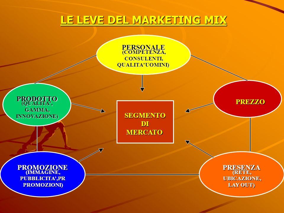LE LEVE DEL MARKETING MIX PERSONALE (COMPETENZA, CONSULENTI, QUALITA UOMINI) PRESENZA (RETE, UBICAZIONE, LAY OUT) PRODOTTO (QUALITA, GAMMA, INNOVAZION