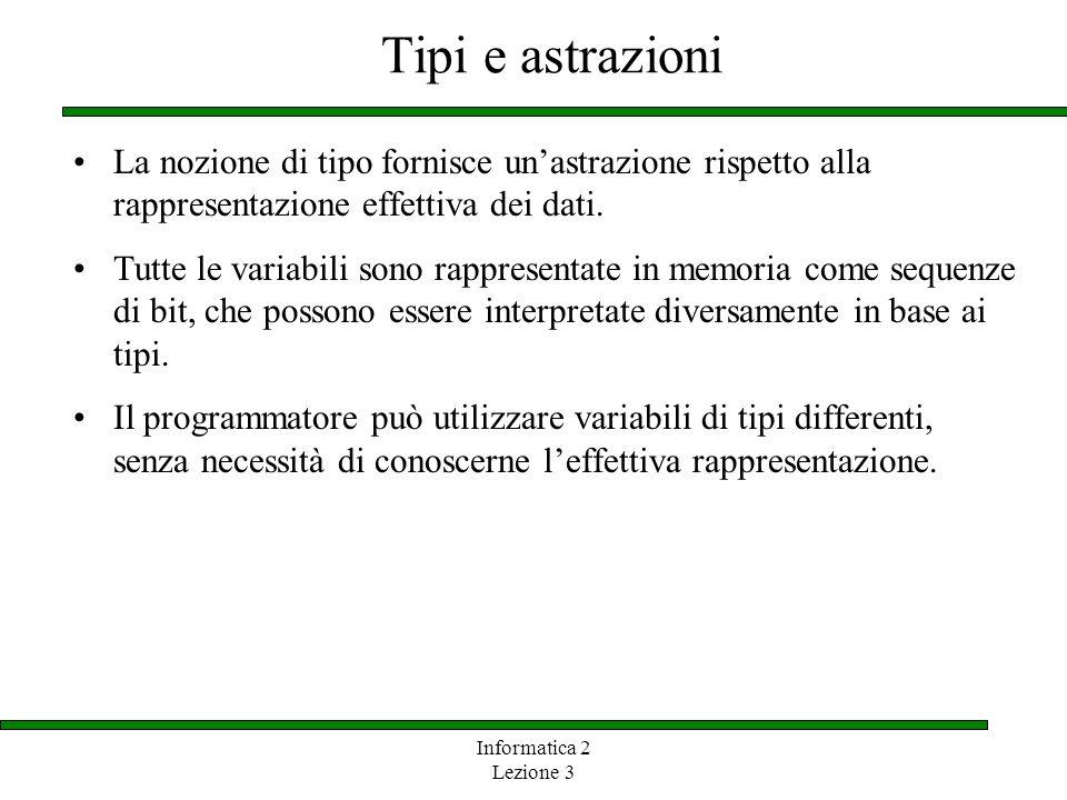 Informatica 2 Lezione 3 Tipi e astrazioni La nozione di tipo fornisce unastrazione rispetto alla rappresentazione effettiva dei dati. Tutte le variabi