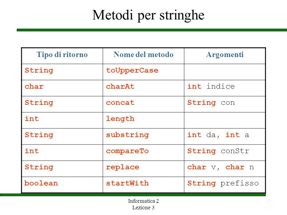 Informatica 2 Lezione 3 Metodi per stringhe Tipo di ritornoNome del metodoArgomenti StringtoUpperCase charcharAtint indice StringconcatString con intl