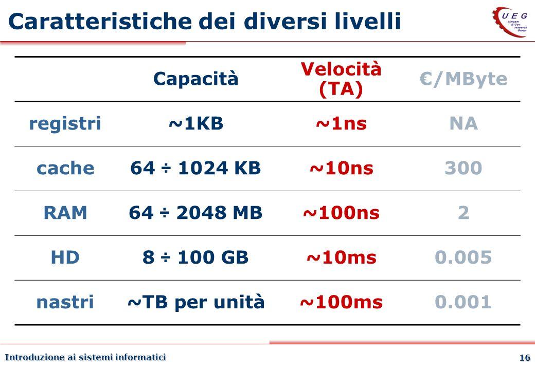 Introduzione ai sistemi informatici 16 Caratteristiche dei diversi livelli Capacità Velocità (TA) /MByte registri~1KB~1nsNA cache64 ÷ 1024 KB~10ns300