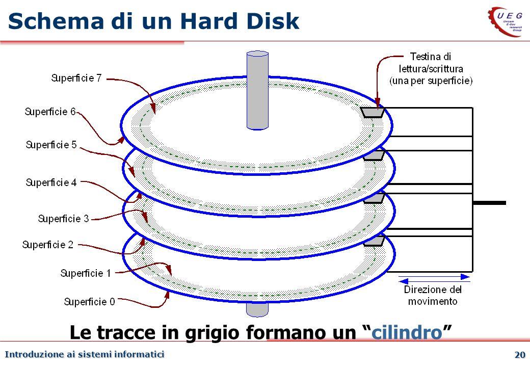 Introduzione ai sistemi informatici 20 Schema di un Hard Disk Le tracce in grigio formano un cilindro