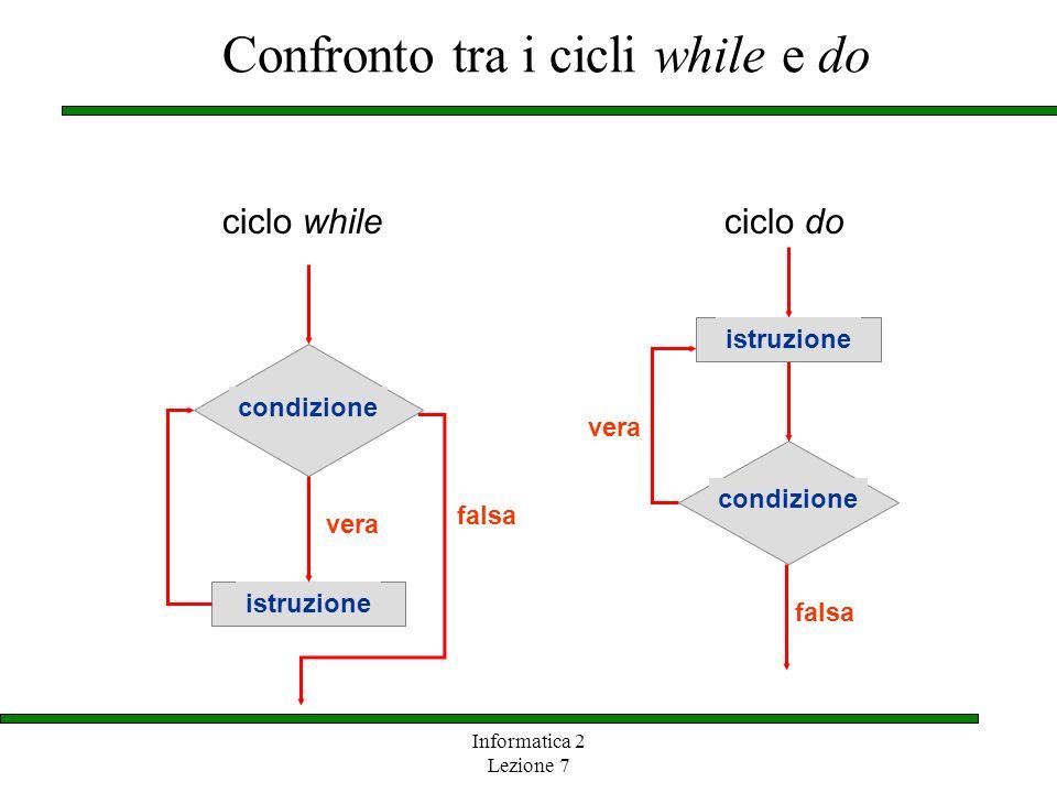 Informatica 2 Lezione 7 Confronto tra i cicli while e do vera condizione istruzione falsa ciclo do istruzione vera condizione falsa ciclo while