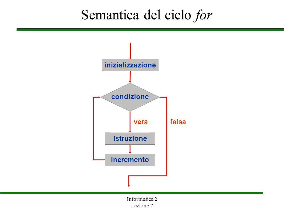 Informatica 2 Lezione 7 Semantica del ciclo for istruzione vera condizione falsa incremento inizializzazione