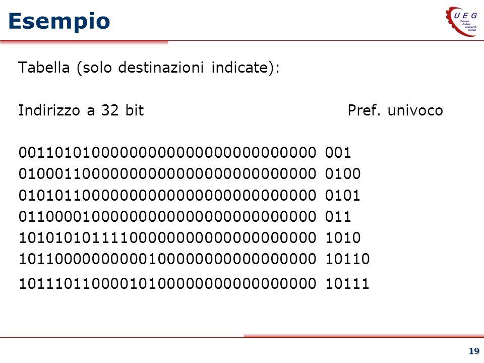 19 Esempio Tabella (solo destinazioni indicate): Indirizzo a 32 bit Pref. univoco 00110101000000000000000000000000 001 0100011000000000000000000000000