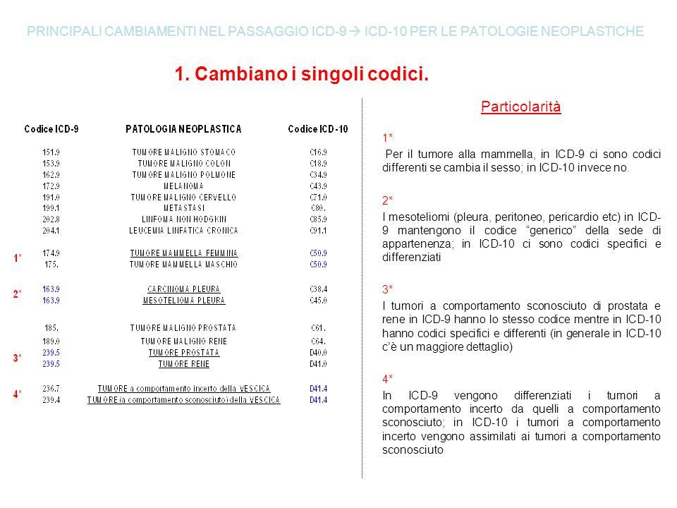 PRINCIPALI CAMBIAMENTI NEL PASSAGGIO ICD-9 ICD-10 PER LE PATOLOGIE NEOPLASTICHE 1. Cambiano i singoli codici. Particolarità 1* Per il tumore alla mamm