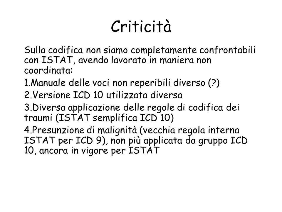 Criticità Sulla codifica non siamo completamente confrontabili con ISTAT, avendo lavorato in maniera non coordinata: 1.Manuale delle voci non reperibi
