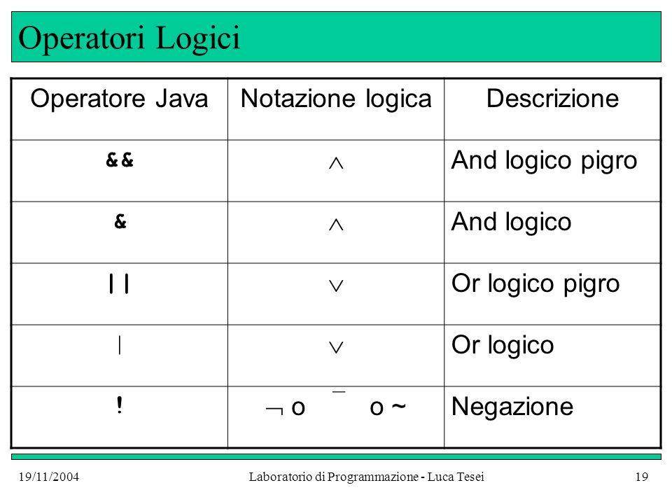 19/11/2004Laboratorio di Programmazione - Luca Tesei19 Operatori Logici Operatore JavaNotazione logicaDescrizione && And logico pigro & And logico ||