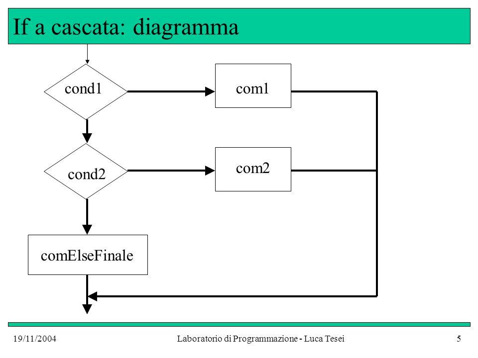 19/11/2004Laboratorio di Programmazione - Luca Tesei5 If a cascata: diagramma cond1com1 cond2 com2 comElseFinale