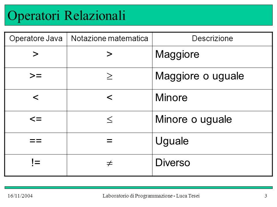 16/11/2004Laboratorio di Programmazione - Luca Tesei4 Errore comune: = invece di == I programmatori ancora inesperti spesso confondono luso di = con == In particolare un errore comune è quello di inserire in un confronto loperatore = invece che == if (a=5) b++; // Errore di compilazione Lespressione a=5, oltre ad essere un assegnamento e non un confronto, ha un valore di tipo int