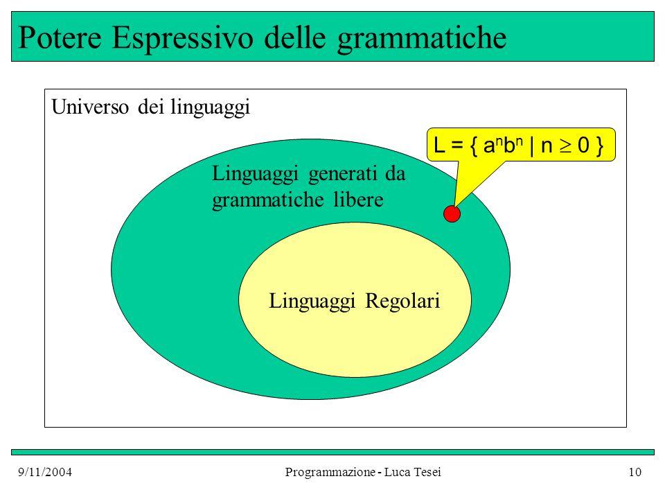 9/11/2004Programmazione - Luca Tesei10 Potere Espressivo delle grammatiche Linguaggi Regolari Universo dei linguaggi Linguaggi generati da grammatiche