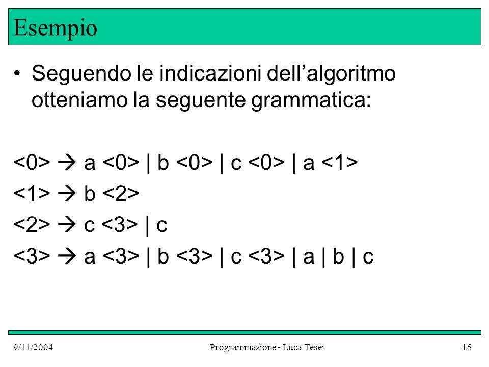 9/11/2004Programmazione - Luca Tesei15 Esempio Seguendo le indicazioni dellalgoritmo otteniamo la seguente grammatica: a | b | c | a b c | c a | b | c