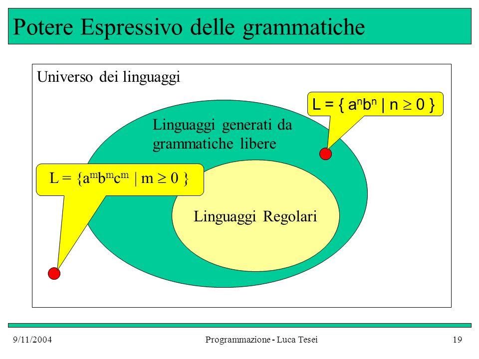 9/11/2004Programmazione - Luca Tesei19 Potere Espressivo delle grammatiche Linguaggi Regolari Universo dei linguaggi Linguaggi generati da grammatiche