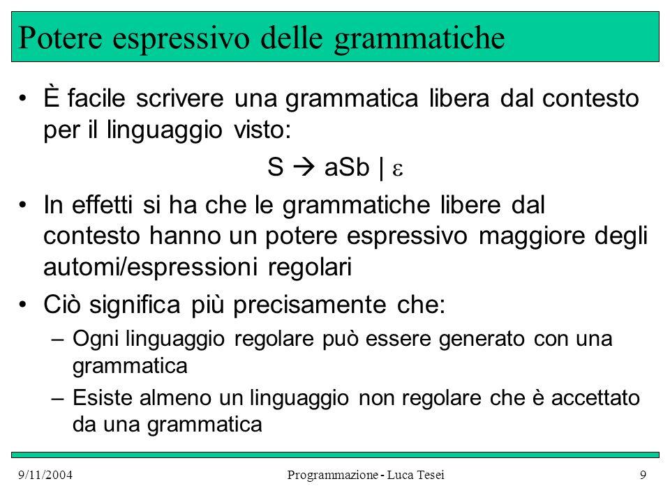 9/11/2004Programmazione - Luca Tesei10 Potere Espressivo delle grammatiche Linguaggi Regolari Universo dei linguaggi Linguaggi generati da grammatiche libere L = { a n b n | n 0 }