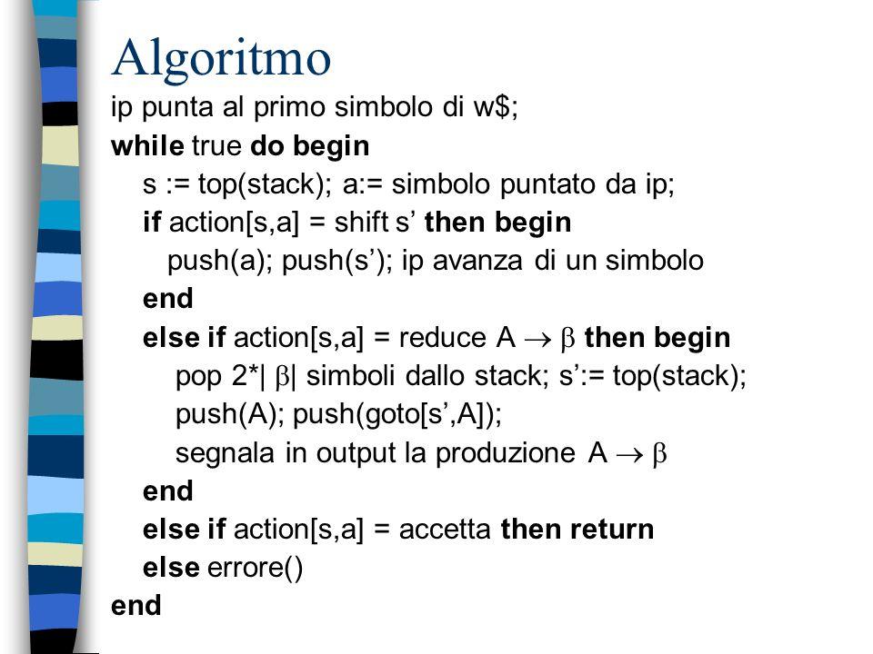 Algoritmo Input: Una stringa di terminali (token) w ed una tabella di parsing LR ( action + goto ) per la grammatica considerata Output: Se w è in L(G