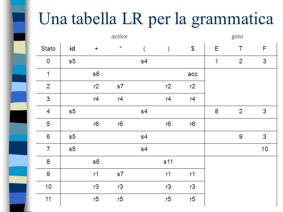 Esempio Consideriamo la seguente grammatica: 1. E E + T 2. E T 3. T T * F 4. T F 5. F (E) 6. F id La numerazione è importante per i riferimenti della