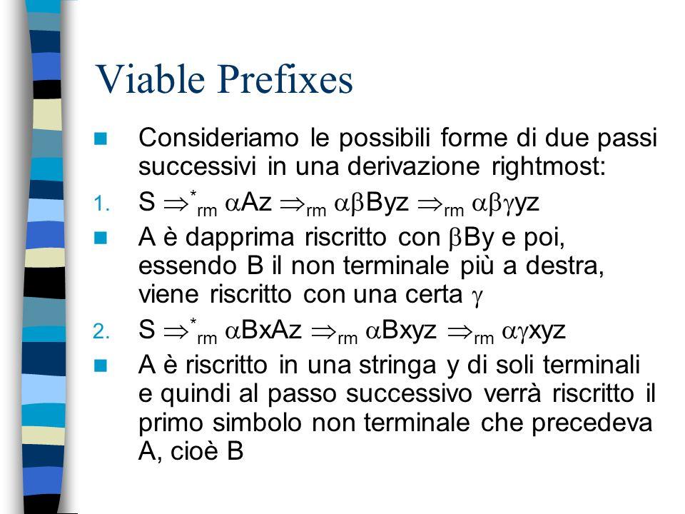 Viable Prefixes Prima di continuare finiamo il discorso sul parsing shift-reduce in generale Cè una ragione importante per cui abbiamo usato uno stack
