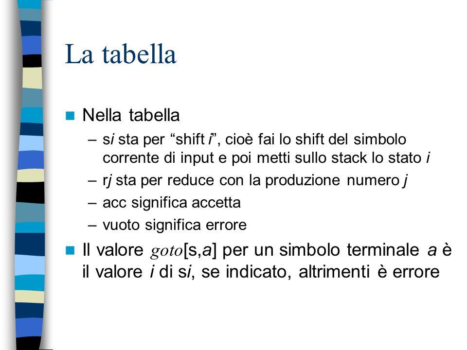 Una tabella LR per la grammatica actiongoto Statoid+*()$ETF 0s5s4123 1s6acc 2r2s7r2 3r4 4s5s4823 5r6 6s5s493 7s5s410 8s6s11 9r1s7r1 10r3 11r5