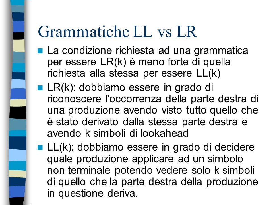 I simboli di lookahead Oltre allo stato in testa allo stack un parser LR prende le sue decisioni anche in base, in generale, a k simboli di lookhead N