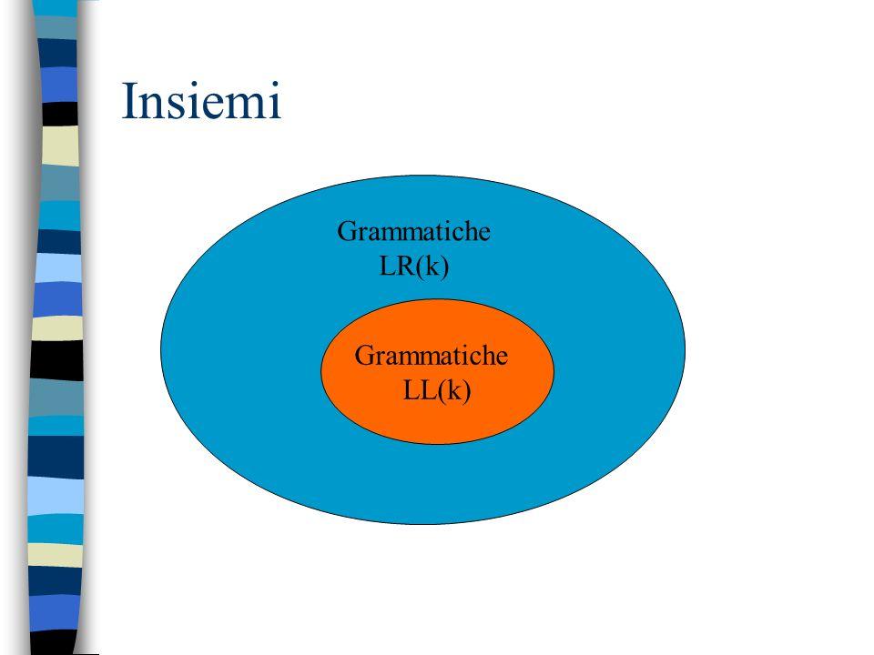 Grammatiche LL vs LR La condizione richiesta ad una grammatica per essere LR(k) è meno forte di quella richiesta alla stessa per essere LL(k) LR(k): d