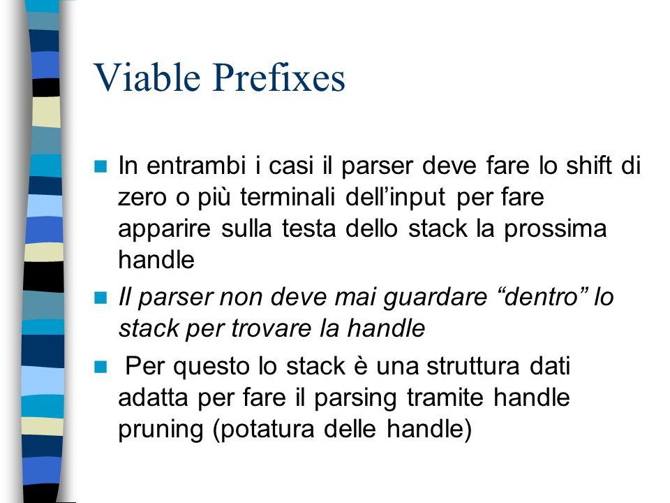 Viable Prefixes Nel caso 2. nella configurazione: STACK: $ xyz$: INPUT La handle è già sulla testa dello stack Dopo la riduzione con B il parser può f