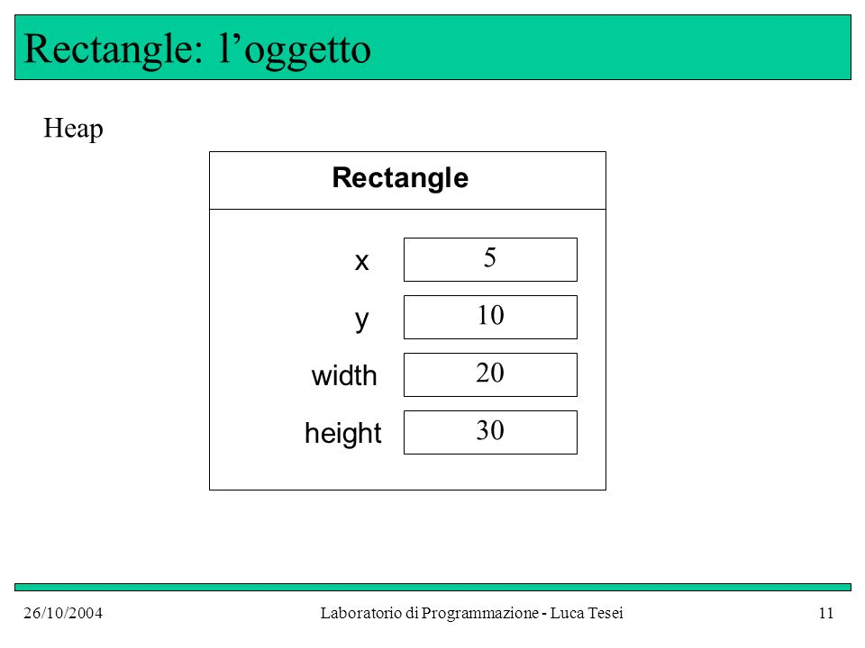 26/10/2004Laboratorio di Programmazione - Luca Tesei11 Rectangle: loggetto Heap Rectangle x y width height 5 10 20 30