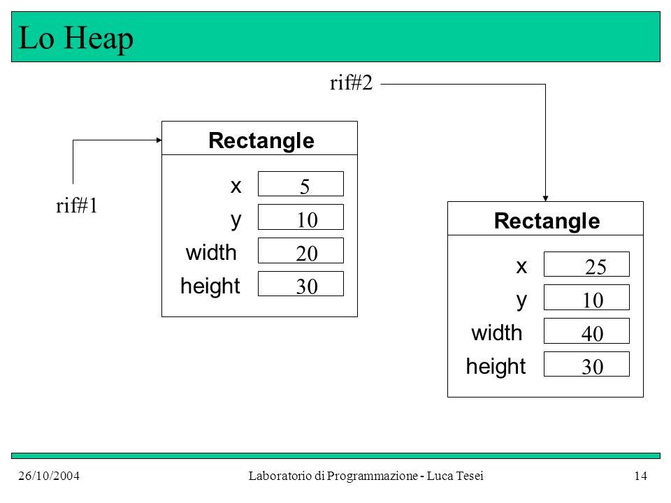 26/10/2004Laboratorio di Programmazione - Luca Tesei14 Lo Heap Rectangle x y width height 5 10 20 30 Rectangle x y width height 25 10 40 30 rif#2 rif#