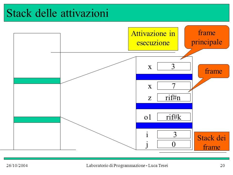 26/10/2004Laboratorio di Programmazione - Luca Tesei20 Stack delle attivazioni Attivazione in esecuzione frame principale frame x z 7 rif#k 0 x o1 i j 3 rif#n 3 Stack dei frame