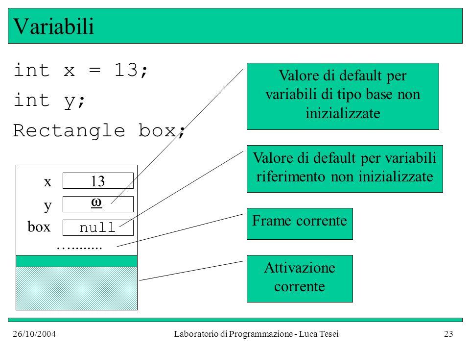 26/10/2004Laboratorio di Programmazione - Luca Tesei23 Variabili int x = 13; int y; Rectangle box; x y box 13 null Attivazione corrente Frame corrente Valore di default per variabili di tipo base non inizializzate …........