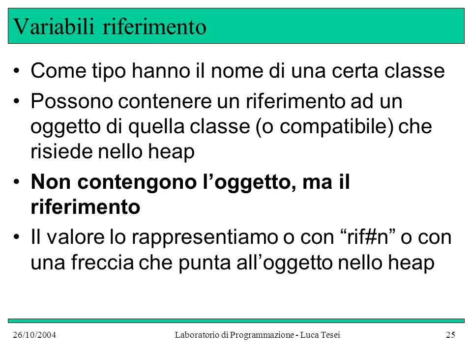 26/10/2004Laboratorio di Programmazione - Luca Tesei25 Variabili riferimento Come tipo hanno il nome di una certa classe Possono contenere un riferime