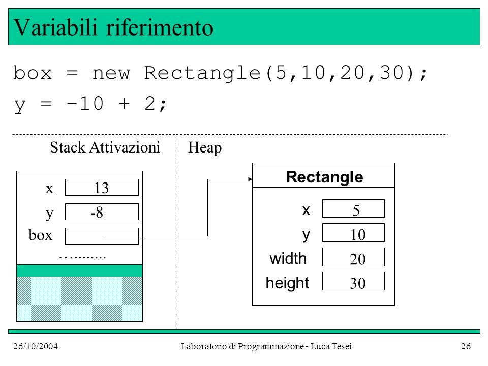 26/10/2004Laboratorio di Programmazione - Luca Tesei26 Variabili riferimento box = new Rectangle(5,10,20,30); y = -10 + 2; …........ x y box 13 -8 Rec