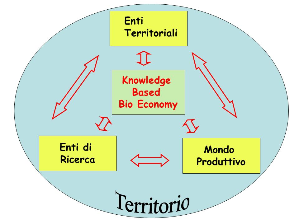 Enti di Ricerca Mondo Produttivo Knowledge Based Bio Economy Enti Territoriali