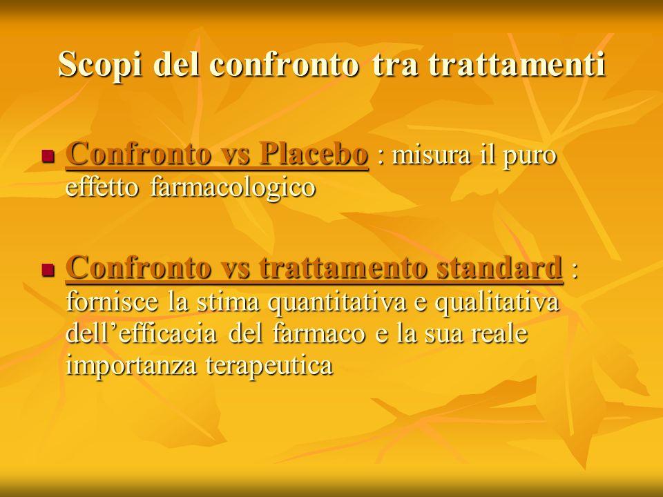 Scopi del confronto tra trattamenti Confronto vs Placebo : misura il puro effetto farmacologico Confronto vs Placebo : misura il puro effetto farmacol