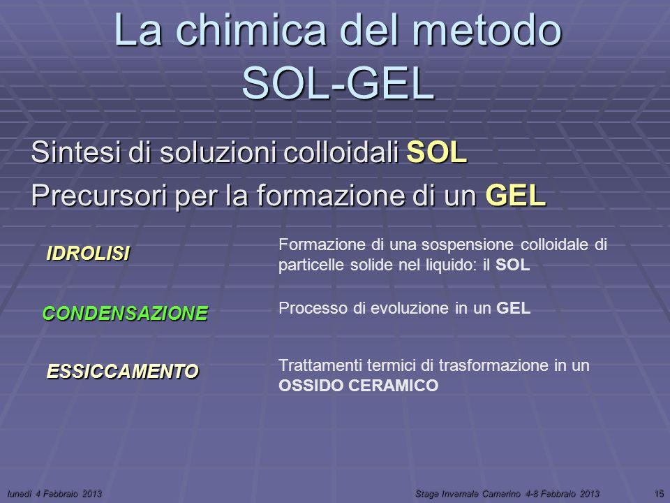 lunedì 4 Febbraio 2013Stage Invernale Camerino 4-8 Febbraio 201315 La chimica del metodo SOL-GEL Sintesi di soluzioni colloidali SOL Precursori per la formazione di un GEL IDROLISI CONDENSAZIONE ESSICCAMENTO Formazione di una sospensione colloidale di particelle solide nel liquido: il SOL Processo di evoluzione in un GEL Trattamenti termici di trasformazione in un OSSIDO CERAMICO