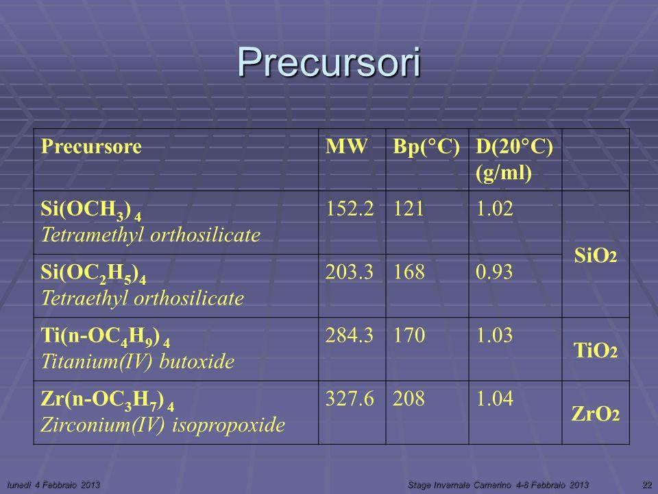 lunedì 4 Febbraio 2013Stage Invernale Camerino 4-8 Febbraio 201322 Precursori PrecursoreMW Bp( C)D(20 C) (g/ml) Si(OCH 3 ) 4 Tetramethyl orthosilicate