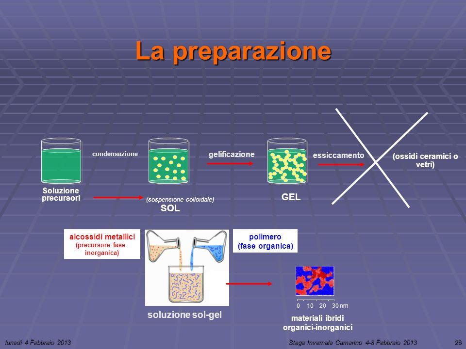 lunedì 4 Febbraio 2013Stage Invernale Camerino 4-8 Febbraio 201326 La preparazione condensazione gelificazione SOL GEL Soluzione precursori essiccamento (ossidi ceramici o vetri) (sospensione colloidale) soluzione sol-gel alcossidi metallici (precursore fase inorganica) polimero (fase organica) 0 10 3020 nm materiali ibridi organici-inorganici
