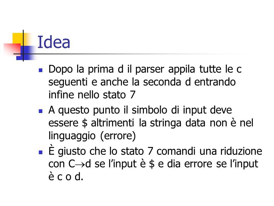 Idea È giusto: sia c che d possono essere linizio di c*d Daltra parte, se $ segue la prima d cè un errore: ad esempio la stringa ccd non è nel linguaggio E giustamente lo stato 4 segnala errore se il simbolo di input è $