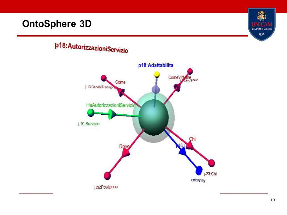 13 OntoSphere 3D