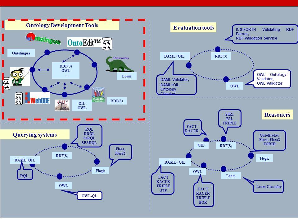 3 RDF(S) OWL... Ontology Development Tools Loom OIL OWL Ontolingua RDF(S) OWL Querying systems Flogic DAML+OIL RQL RDQL SeRQL SPARQL Loom Loom Classif