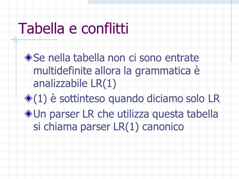 Algoritmo Come nel caso SLR, la parte goto della tabella LR è data dalla funzione goto Tutte le entrate vuote corrispondono a error Lo stato iniziale